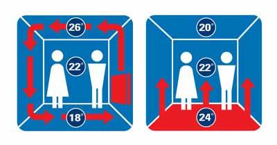 правильное распределение тепла в помещении при обогреве через пол